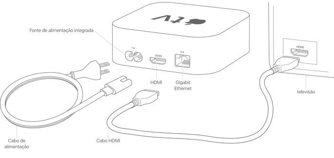 Esquema de instalação da Apple TV na TV