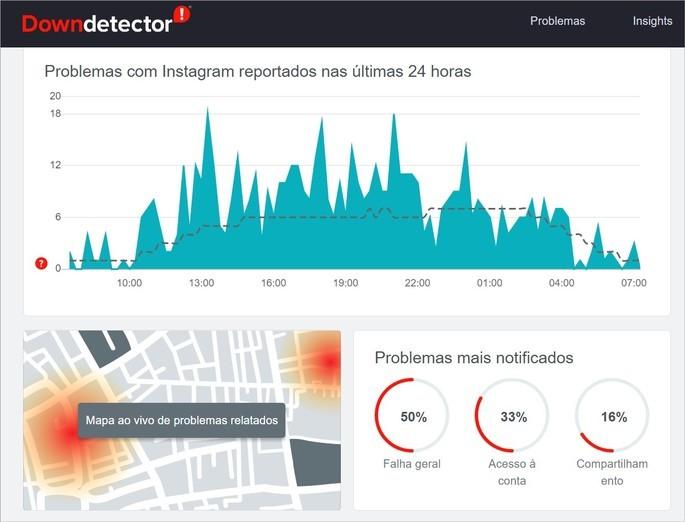 Captura da tela do site Downdetector