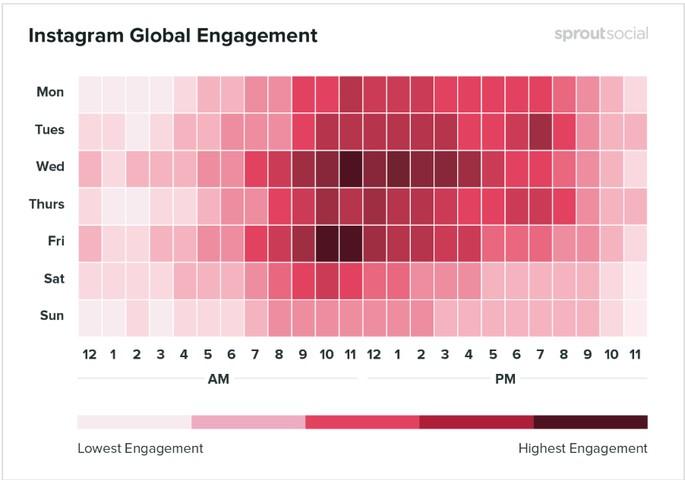 Gráfico com os melhores horários para postar no Instagram