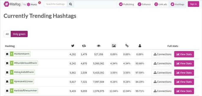 Captura de tela do site de sugestões de hashtags RiteTag