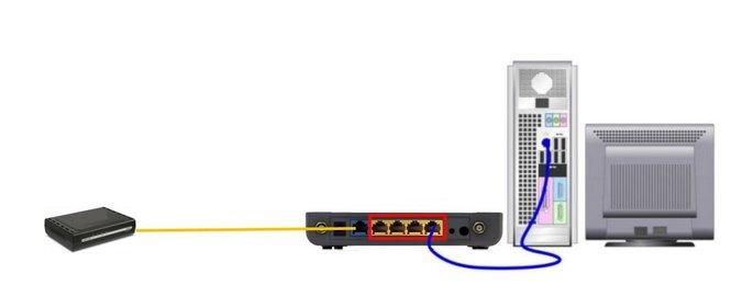 Onde conectar o cabo ethernet para configurar o roteador